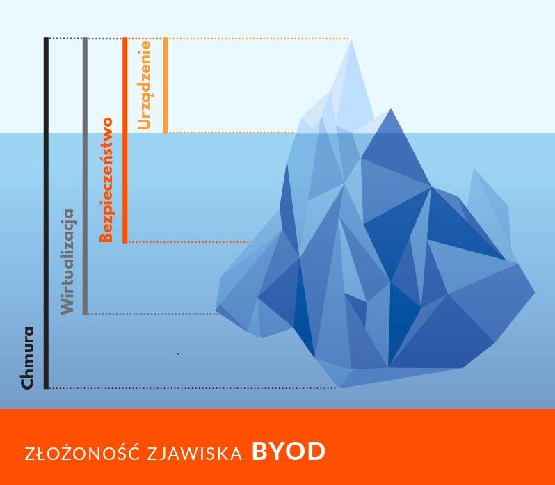 BYOD_cyberus_labs